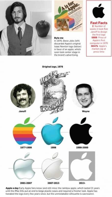 Apple - митовете и мистериите за ябълката - Muse Creativity рекламна агенция (2)